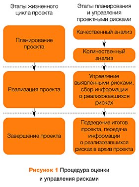 Анализ эффективности бизнес-плана